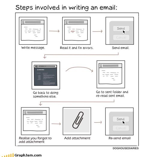 attachment,email,error,flow chart,internet,proofread,send