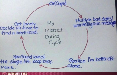 ok cupid,online dating,the single life,vicious cycle