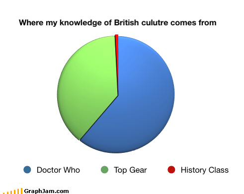 bbc best of week British culture doctor who Pie Chart top gear TV - 6213951744