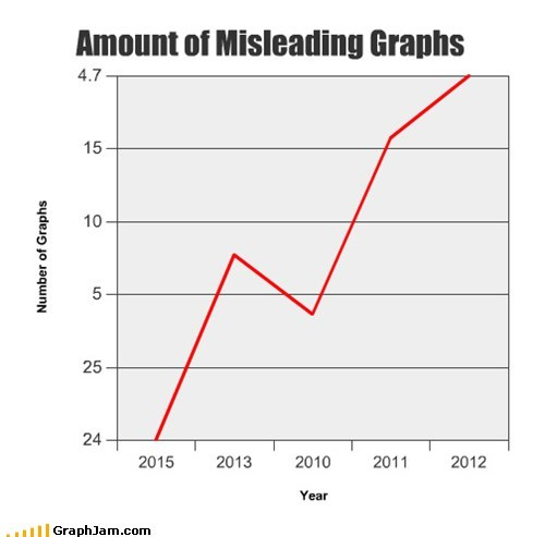 Amount of Misleading Graphs