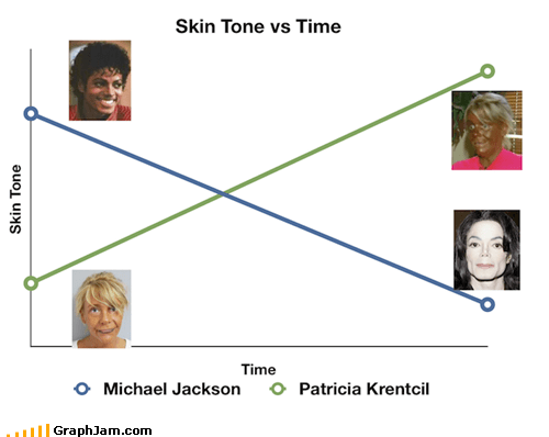 Line Graph,michael jackson,patricia krentcil,skin,tanning mom