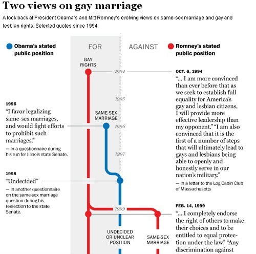 gay marriage infographic obama Romney - 6217310976