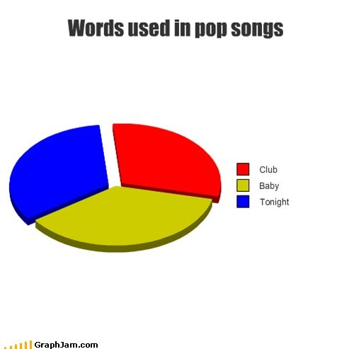Words used in pop songs