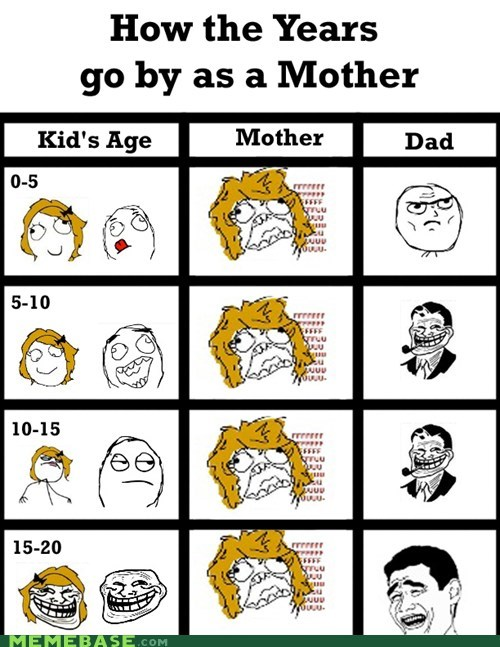 dad kids life mom mothers day Rage Comics - 6226152448
