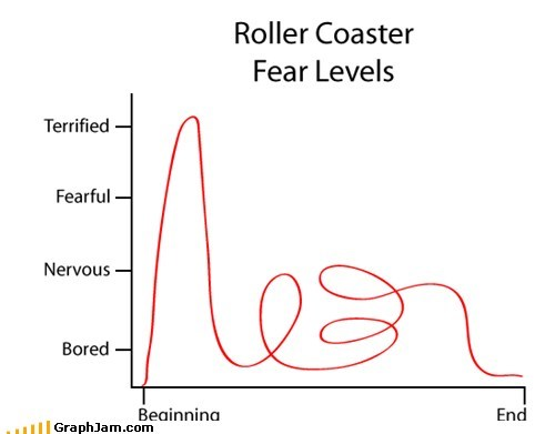fear feels Line Graph roller coasters