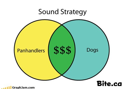 dogs,homeless,money,panhandler,venn diagram