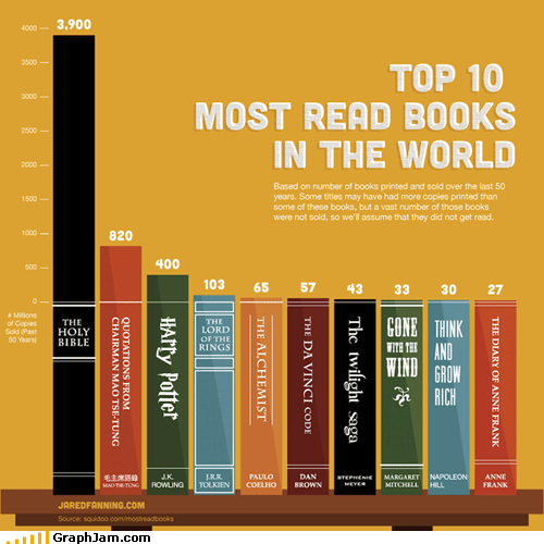 Bar Graph,bible,books,Harry Potter,world