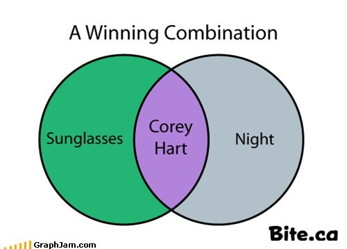corey hart,Music,song,sunglasses at night,venn diagram