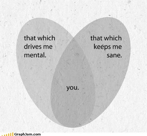 best of week,crazy,relationship,sane,venn diagram,you