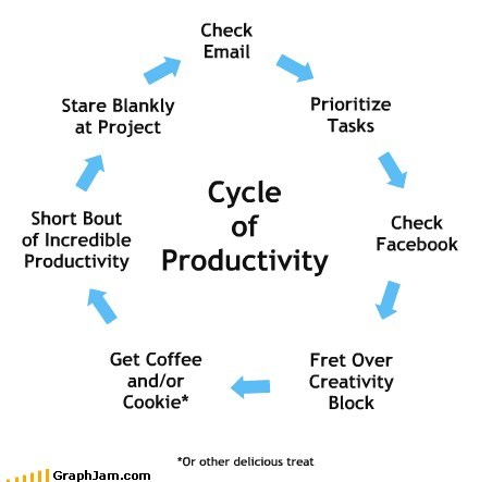best of week,job,procrastination,productivity,work