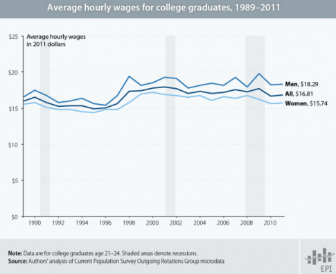 average wages,college graduates,hourly wages,inflation