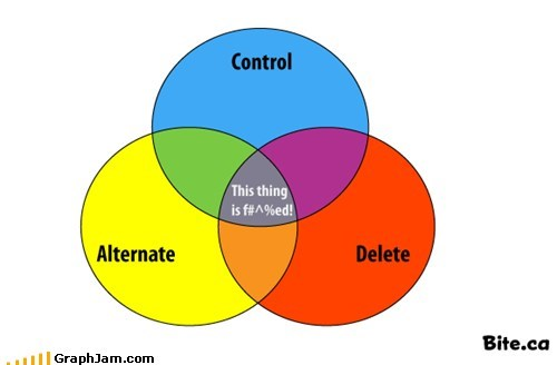 computer,ctrl alt del,screwed up,venn diagram
