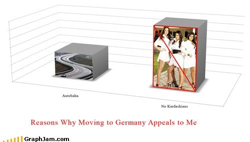 autobahn Bar Graph Germany kardashian moving - 6238869248