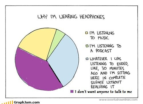 headphones ignore Music Pie Chart replotted