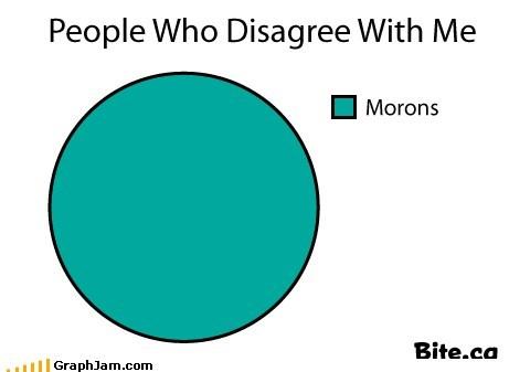 argument best of week Pie Chart - 6240530176