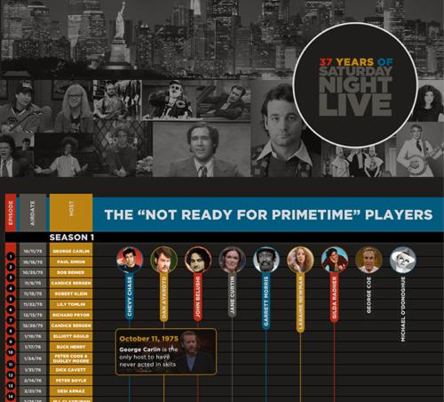 infographic,SNL