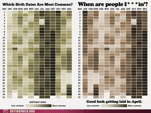 birthdays,getting laid,infographs,sex
