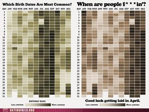 birthdays getting laid infographs sex - 6241088000