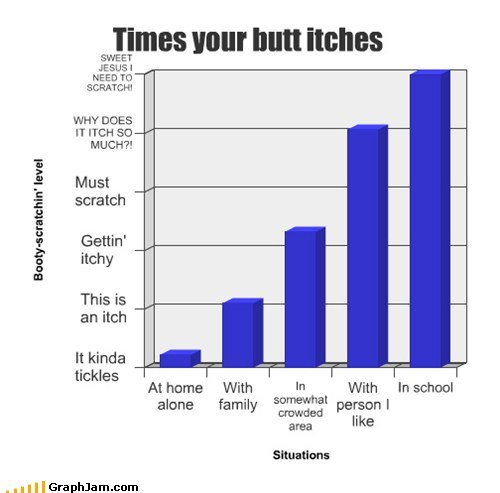 Bar Graph butt itch location - 6241485056
