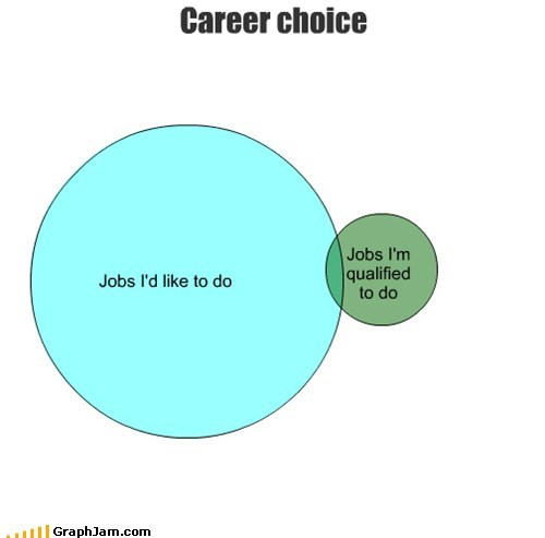 career,jobs,qualifications,unemployed,venn diagram