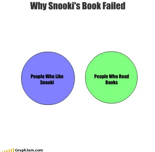 jersey shore reading is dumb snookis-book tv shows venn diagram - 6243835392