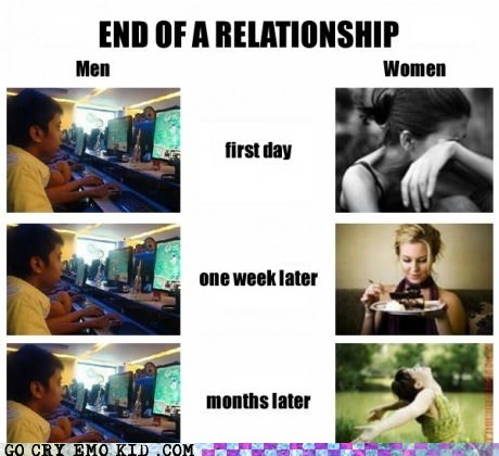 breakup,cry,emolulz,men vs women,stages