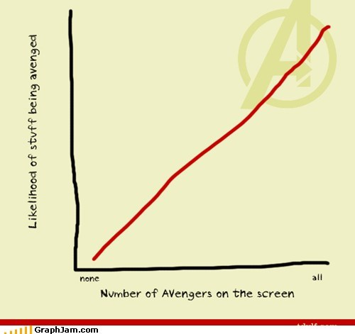 Line Graph,Movie,The Avengers