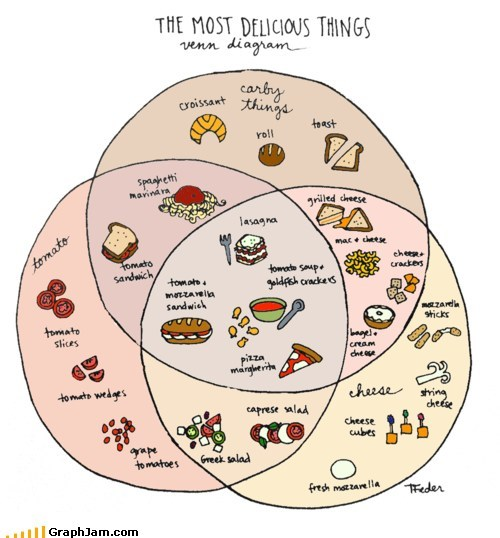 best of week foods tasty treats venn diagram yummy