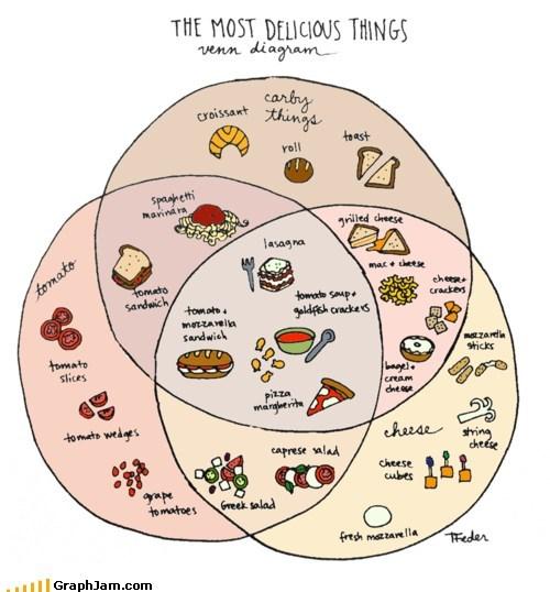 best of week foods tasty treats venn diagram yummy - 6253245952