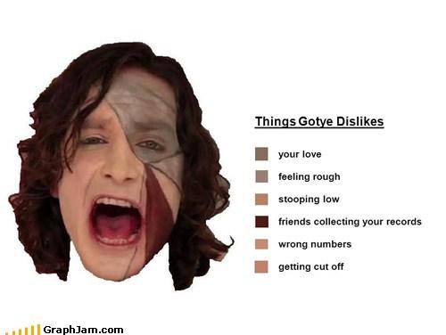 Things Gotye Dislikes