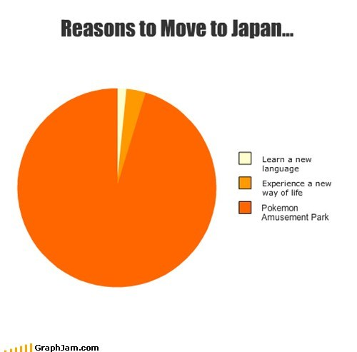 amusement parks best of week Japan moving Pie Chart Pokémon - 6256354048