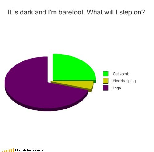 cat vomit,dark,legos,Pie Chart,stepping on things