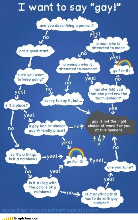 best of week flow chart gay homosexuals xbox live - 6257321472