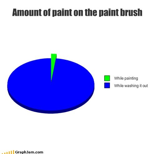 art hiding paint Pie Chart washing - 6259179264