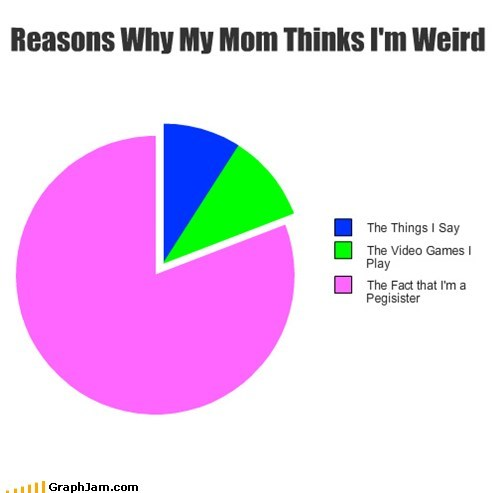 Reasons Why My Mom Thinks I'm Weird
