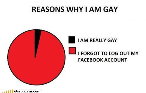 account best of week facebook gays login Pie Chart