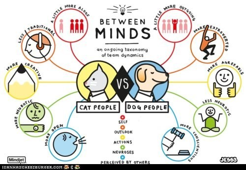Cats dogs infographics minds owners pet owners pets - 6260780288