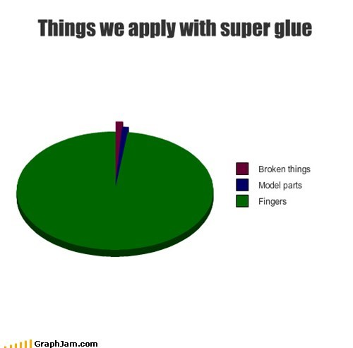 fingers,Pie Chart,sticky,super glue