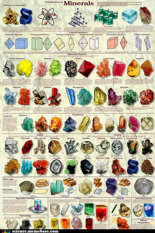 Chart compound Earth Science minerals shapes - 6265922560