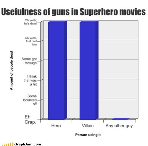 Bar Graph guns superhero movies villains