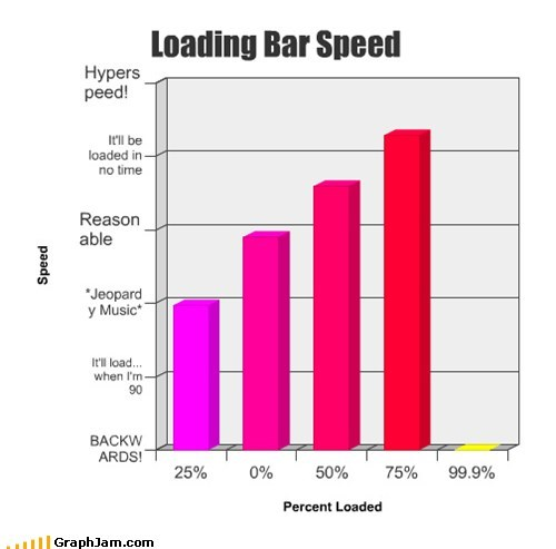 Bar Graph computers loading bar speed video games