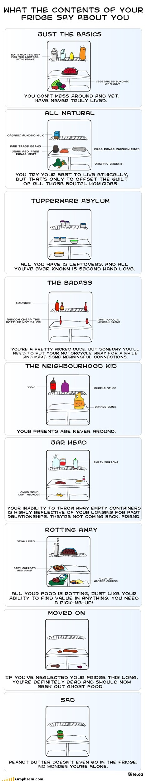 What the Contents of Your Fridge Say About you