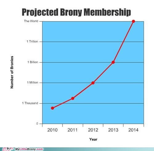 Bronies,Chart,graphscharts,love and tolerate,membership,projected