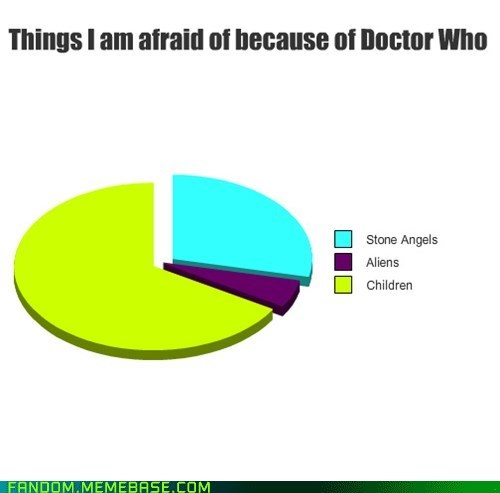 children doctor who graph It Came From the It Came From the Interwebz scifi - 6273972480