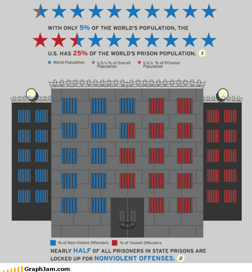 number one population prisons united states world