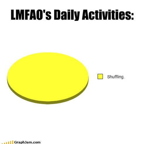 everyday im shufflin,lmfao,Party Rock Anthem,Pie Chart