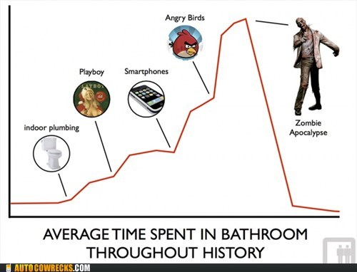 angry birds,bathroom,phones in the bathrooms,zombie apocalypse