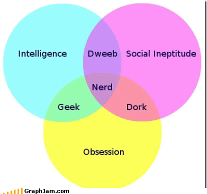 best of week,dork,geek,intelligence,nerd,venn diagram