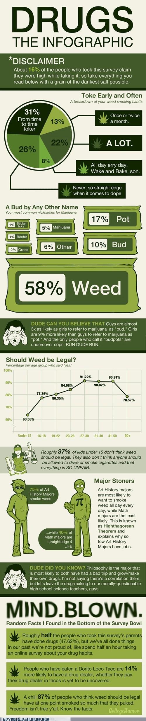 bud college humor dank drugs ganja grass green hash herb infographic Legalize It marijuana pot toke weed - 6280613888