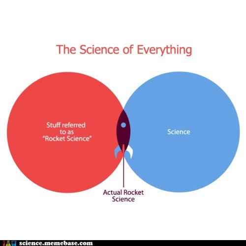 graph,Rocket Science,rockets,venn diagram
